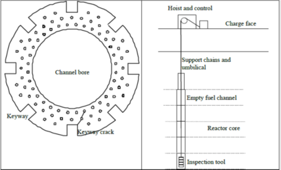 AGR Fuel channel brick section and schematic view of inspection access