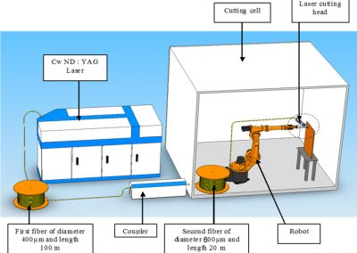 Typical dismantling laser cutting technology